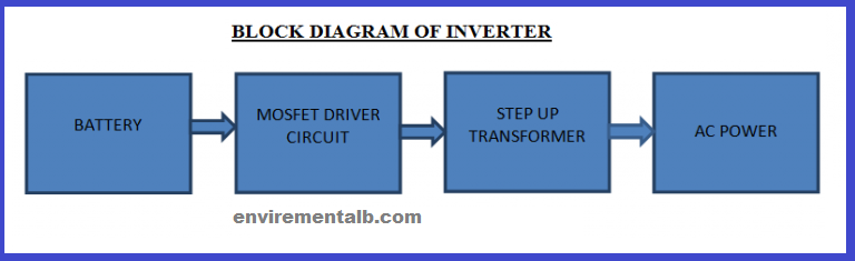 Block Diagram of An inverter
