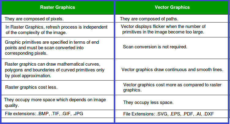 vector raster graphics