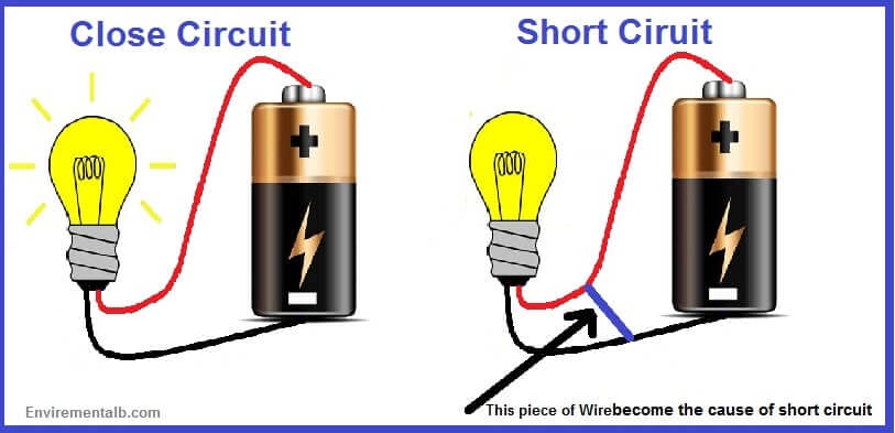 Short Circuits in Electrical