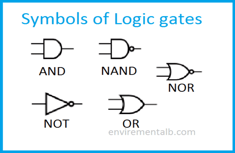 Logic Gates | Types of Logic Gates