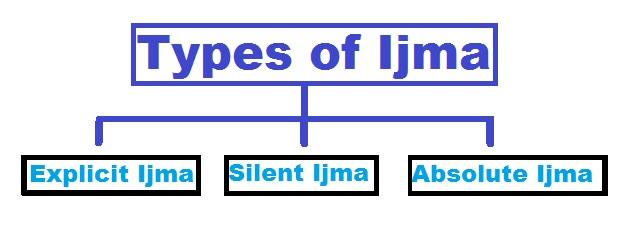 types of ijma